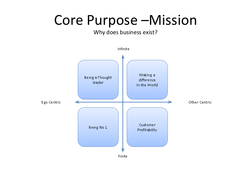 A Business with Purpose Diagram
